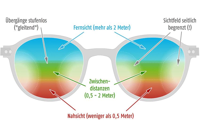 Leistungen - Brillen, Kontaktlinsen, Sehtest und mehr